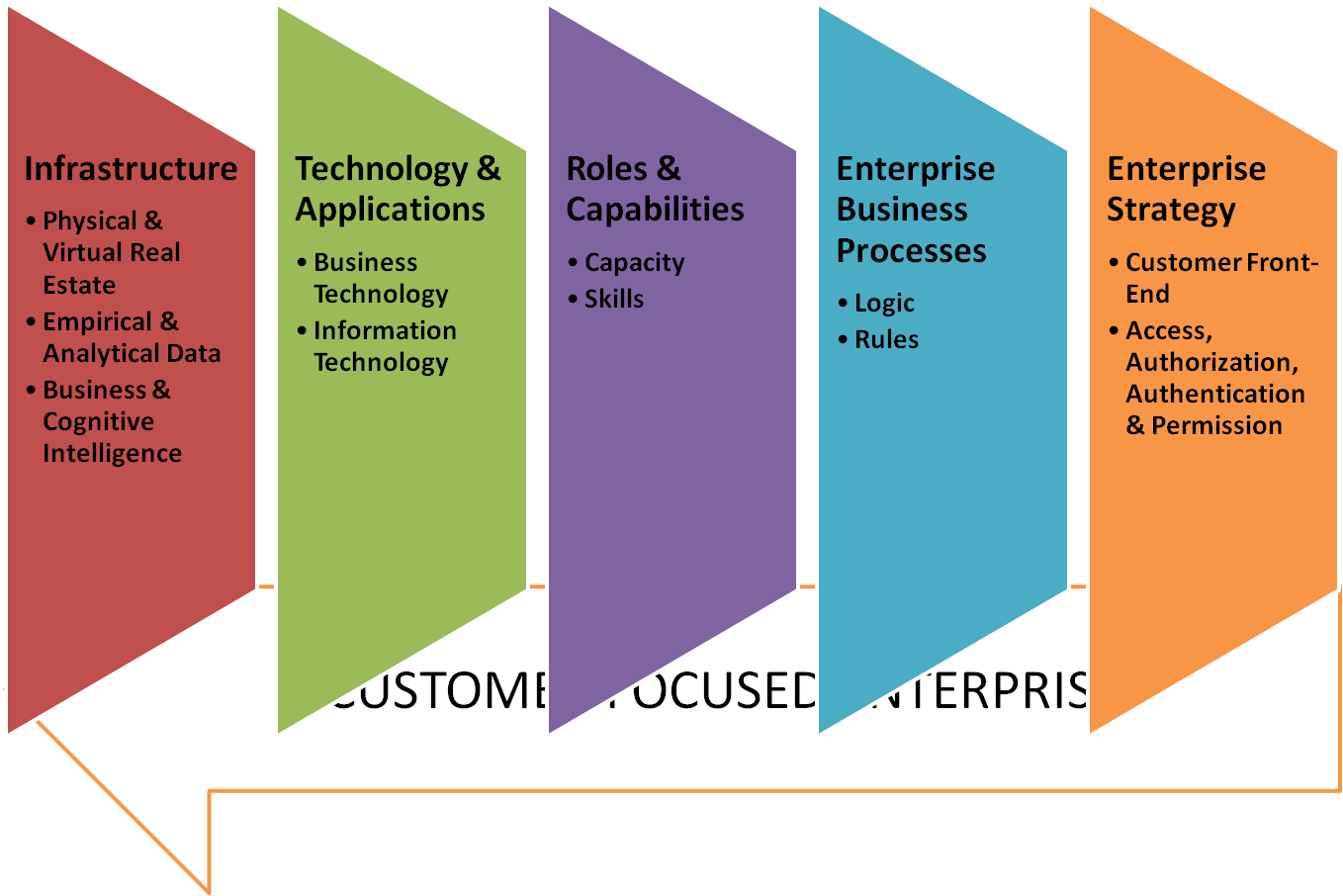 Free Database Software furthermore Nordic Announces New Line Of Cortex M4 Ble Socs besides Insight Launching Insights Driven Transformation besides Brand Architecture The Blueprint For Strategic Marketing Decisions in addition Business Intelligence How Well Is This Thought Through. on examples of architectures
