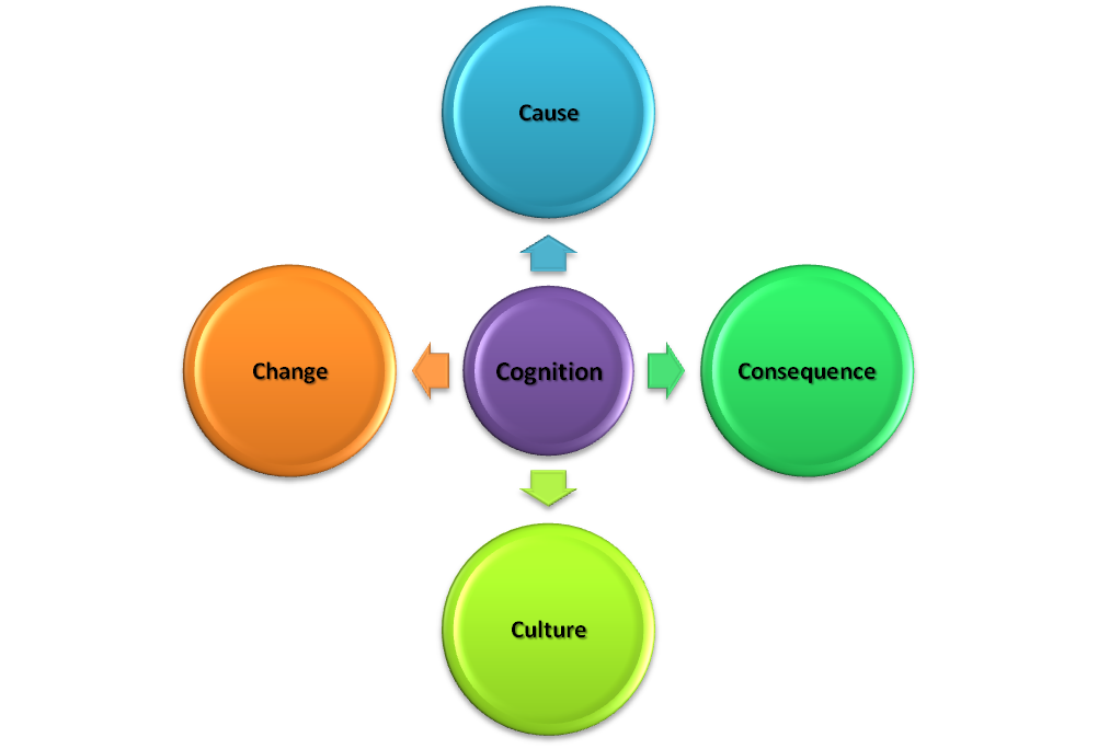cognition and language organizes perception Such an approach, a comparison of speech and music perception in children   are organized in structured sequences according to specific regularities  tests ( language screening and general cognitive skills), and variables.