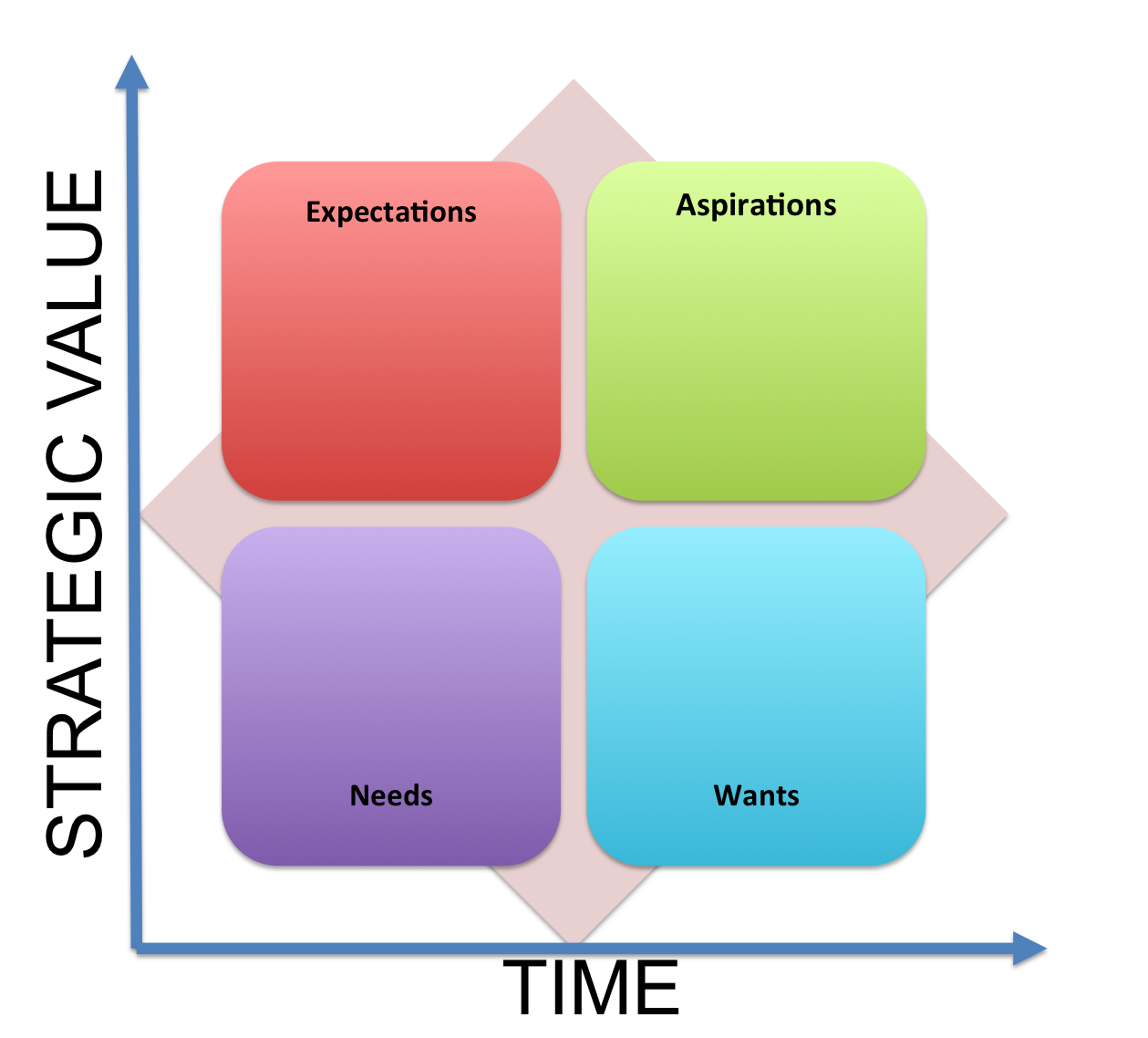 The Six Basic Needs of Customers